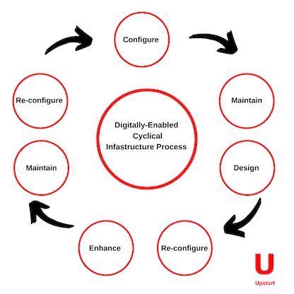 Upsart_BlogImage_CyclicalProcess.png