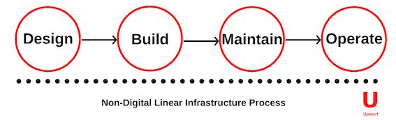 Upstart_BlogImage_LinearProcess.png